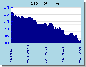 EUR Currency Exchange Rates Chart and Graph